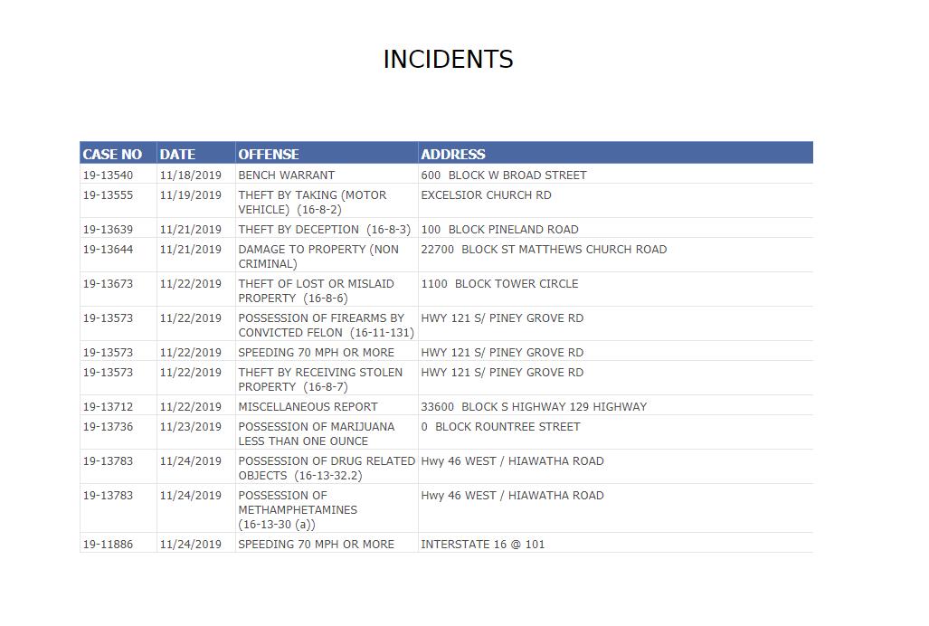 candler county incident  u0026 arrest report  u2013 nov  24  2019