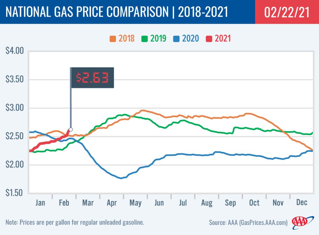 GAS-NationalComparison_2-22-21-AAA