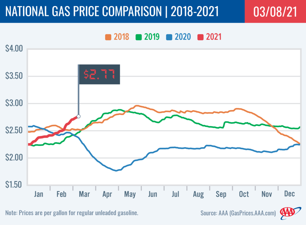 AAA gas prices 03082021