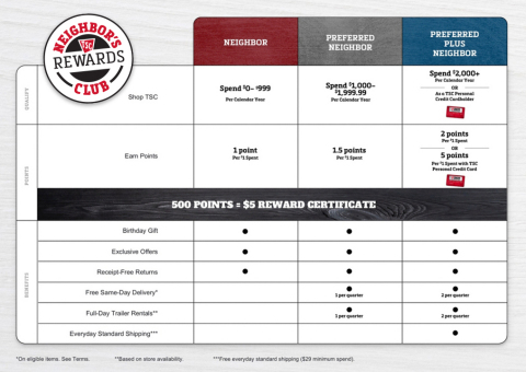 Benefits_Graphic_tractor supply
