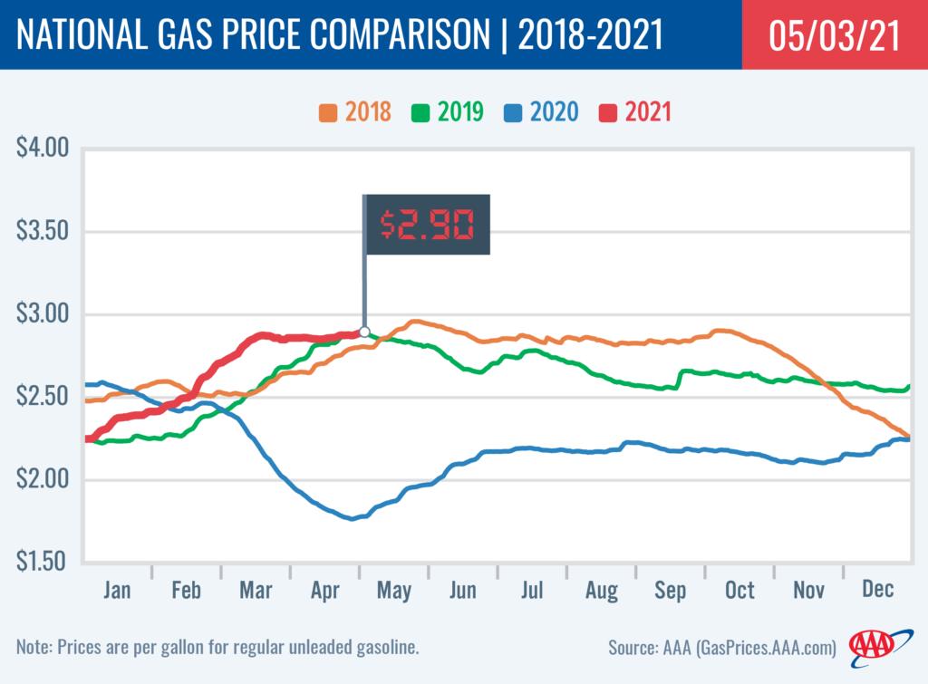 NationalComparison gas AAA 05032021